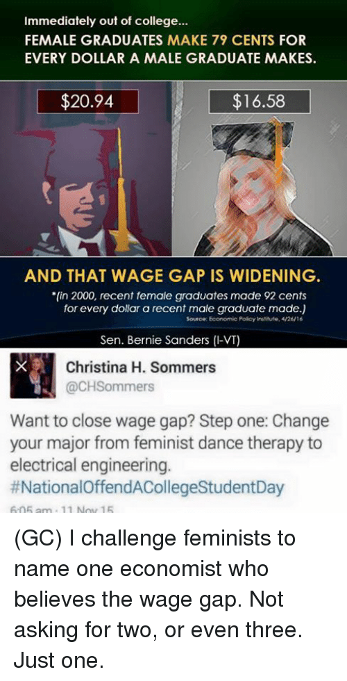 "Christina H Sommers: Immediately out of college...  FEMALE GRADUATES MAKE 79 CENTS FOR  EVERY DOLLAR A MALE GRADUATE MAKES.  $20.94  $16.58  AND THAT WAGE GAP IS WIDENING  ""fin 2000, recent female graduates made 92 cents  for every dollar a recent male graduate made.)  Source: Economic Policy Institute, 4/26/16  Sen. Bernie Sanders (I-VT)  Christina H. Sommers  @CHSommers  Want to close wage gap? Step one: Change  your major from feminist dance therapy to  electrical engineering.  (GC) I challenge feminists to name one economist who believes the wage gap. Not asking for two, or even three. Just one."