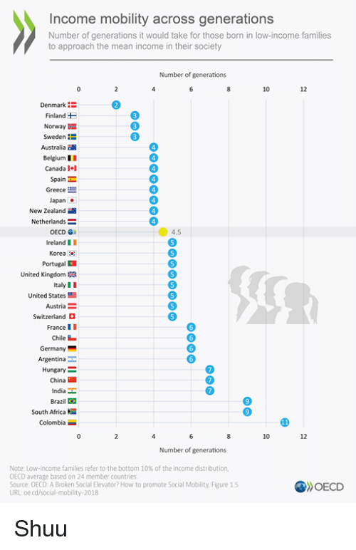 Shuu: Income mobility across generations  Number of generations it would take for those born in low-income families  to approach the mean income in their society  Number of generations  10  12  Denmark :  Finland  Norway  SwedenE  Australia  BelgiumII  Canada I  Spain  Greece  Japan .  New Zealand  Netherlands =  OECD  4.5  IrelandII  Korea  Portugal  United Kingdom S3  ItalyII  United States  Austria  Switzerland  France II  Chile-  Germany  Argentina  Hungary  China  India  Brazil図  South Africa  Colombia  10  12  Number of generations  Note: Low-income families refer to the bottom 10% of the income distribution,  OECD average based on 24 member countries  Source: OECD: A Broken Social Elevator? How to promote Social Mobility, Figure 1.5  URL: oe cd/social-mobility-2018  OECD Shuu