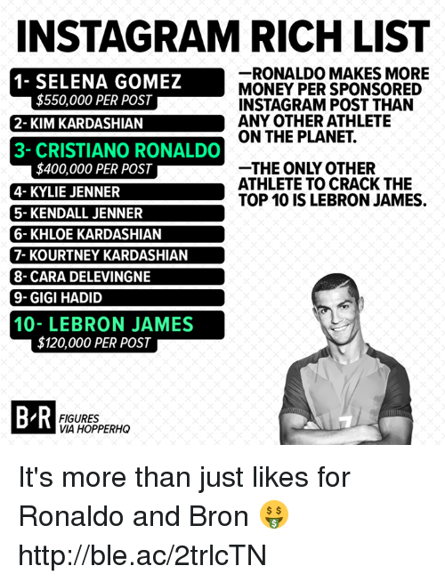 Khloe Kardashian: INSTAGRAM RICH LIST  -RONALDO MAKES MORE  MONEY PER SPONSORED  INSTAGRAM POST THAN  ANY OTHER ATHLETE  ON THE PLANET.  N  AT  $550,000 PER POST  1- SELENA GOMEZ  2- KIM KARDASHIAN  3- CRISTIANO RONALDO  THE ONLY OTHER  ATHLETE TO CRACK THE  TOP 10 IS LEBRON JAMES.  $400,000 PER POST  4- KYLIE JENNER  5- KENDALL JENNER  6- KHLOE KARDASHIAN  7- KOURTNEY KARDASHIAN  8- CARA DELEVINGNE  9-GIGI HADID  10- LEBRON JAMES  $120,000 PER POST  B R  FIGURES  VIA HOPPERHO It's more than just likes for Ronaldo and Bron 🤑 http://ble.ac/2trlcTN