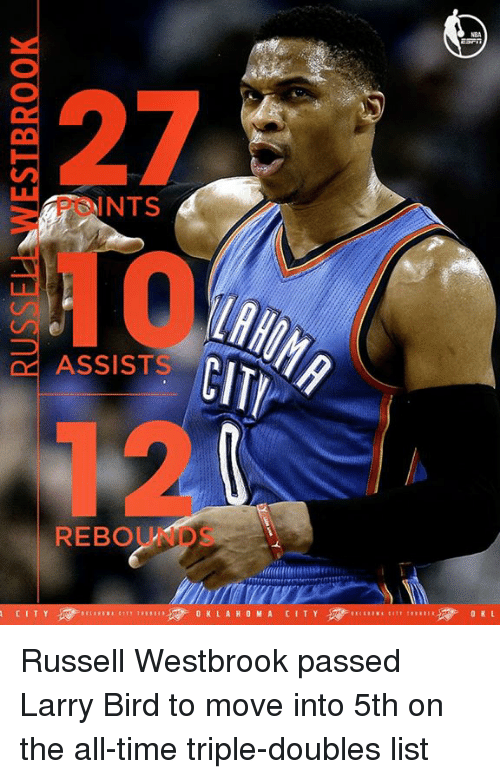 Memes, Russell Westbrook, and Larry Bird: INTS  ASSISTS  REBOU  CITY  0 K L A H O M A CITY  0 KL Russell Westbrook passed Larry Bird to move into 5th on the all-time triple-doubles list