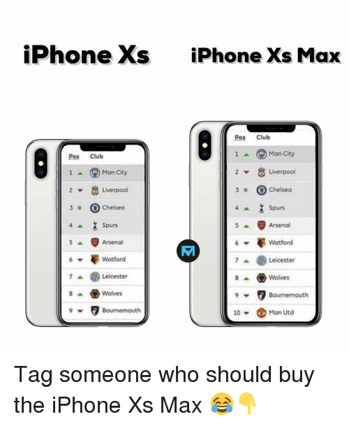 the iphone: iPhone Xs  iPhone Xs Max  Pos Club  Pos Club  1^ ⓖMan City  Man City  Liverpool  2  Liverpool  3Chelseo  ▼  3 .  Chelsea  Spurs  Arsenal  Watford  Spurs  Arsenal  憂Watford  Leicester  8Wolves  Leicester  8 ^ ㅇ Wolves  Bournemouth  Bournemouth  10 ▼  Man Utd Tag someone who should buy the iPhone Xs Max 😂👇