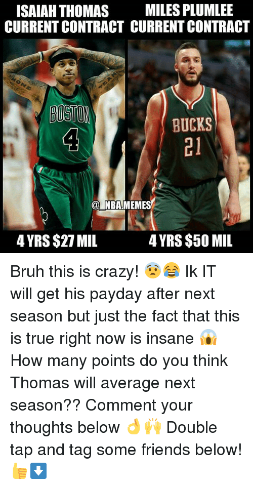 Bruh, Crazy, and Friends: ISAIAH THOMAS MILES PLUMLEE  CURRENT CONTRACT CURRENT CONTRACT  BOSTOH  BUCKS  21  NBAMEMES  4 YRS $27 MIL  4 YRS $50 MIL Bruh this is crazy! 😨😂 Ik IT will get his payday after next season but just the fact that this is true right now is insane 😱 How many points do you think Thomas will average next season?? Comment your thoughts below 👌🙌 Double tap and tag some friends below! 👍⬇