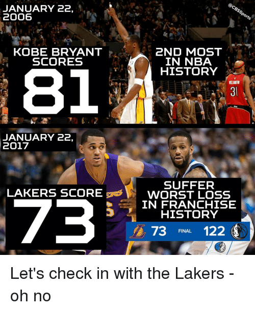 Nba Scores: JANUARY 22,  2006  2ND MOST  KOBE BRYANT  IN NBA  SCORES  HISTORY  JANUARY 22,  2017  SUFFER  LAKERS SCORE  V WORST LOSS  73  IN FRANCHISE  HISTORY  A, 73  FINAL  122 Let's check in with the Lakers - oh no