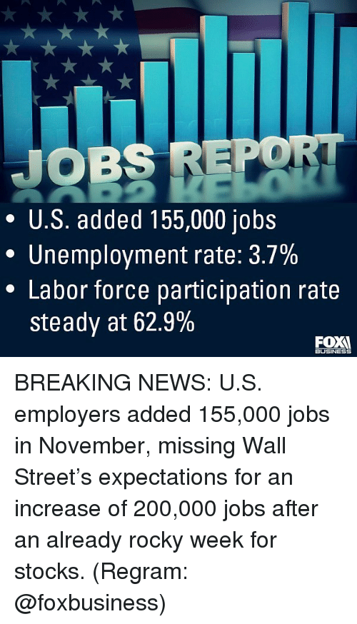 wall street: JOBS REPO  * U.S. added 155,000 jobs  Unemployment rate: 3.7%  * Labor force participation rate  steady at 62.9%  BUSINESS BREAKING NEWS: U.S. employers added 155,000 jobs in November, missing Wall Street's expectations for an increase of 200,000 jobs after an already rocky week for stocks. (Regram: @foxbusiness)