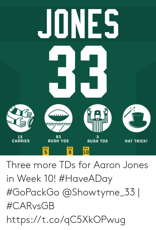 Trick: JONES  33  A  93  RUSH YDS  13  CARRIES  3  RUSH TDS  HAT TRICK!  WK  WK  WK  10  5  8 Three more TDs for Aaron Jones in Week 10! #HaveADay #GoPackGo  @Showtyme_33   #CARvsGB https://t.co/qC5XkOPwug