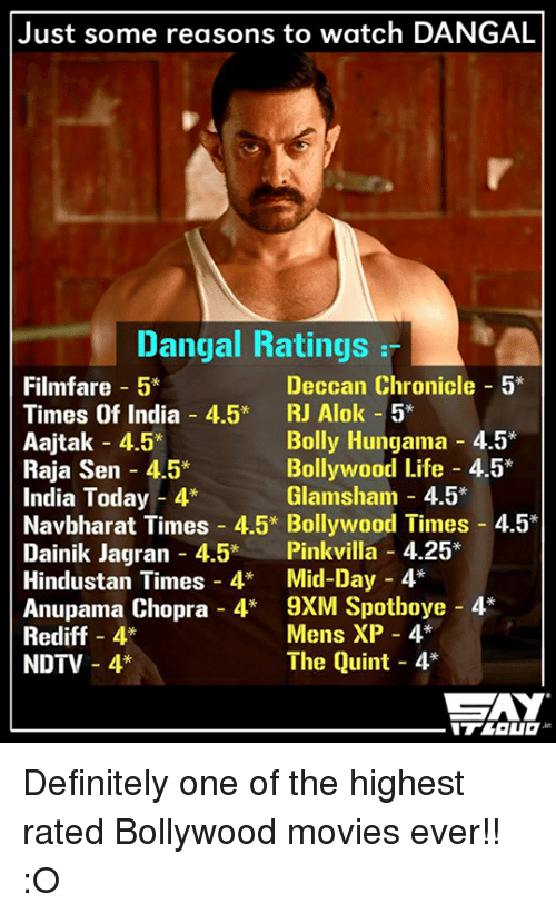 hindustan: Just some reasons to watch DANGAL  Dangal Ratings  Filmfare 5*  Deccan Chronicle  5*  Times Of India 4.5  RJ Alok 5*  Bolly Hungama 4.5*  Aajtak 4.5  Bollywood Life 4.5  Raja Sen 4.5*  Glamsham 4.5  India Today 4  Navbharat Times 4.5* Bollywood Times 4.5  Dainik Jagran 4.5  Pink villa 4.25  Hindustan Times 4  Mid-Day 4  Anupama Chopra 4  9XM Spotboye 4  Mens XP 4  Rediff 4  The Quint 4*  NDTV 4* Definitely one of the highest rated Bollywood movies ever!! :O