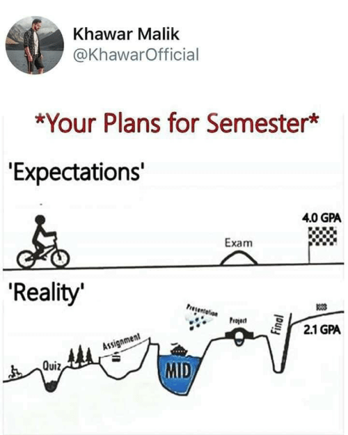 "exam: Khawar Malik  @KhawarOfficial  *Your Plans for Semester*  ""Expectations'  4.0 GPA  Exam  'Reality  Presentelion  Project  2.1 GPA  Assignment  MID  Quiz,  Final"