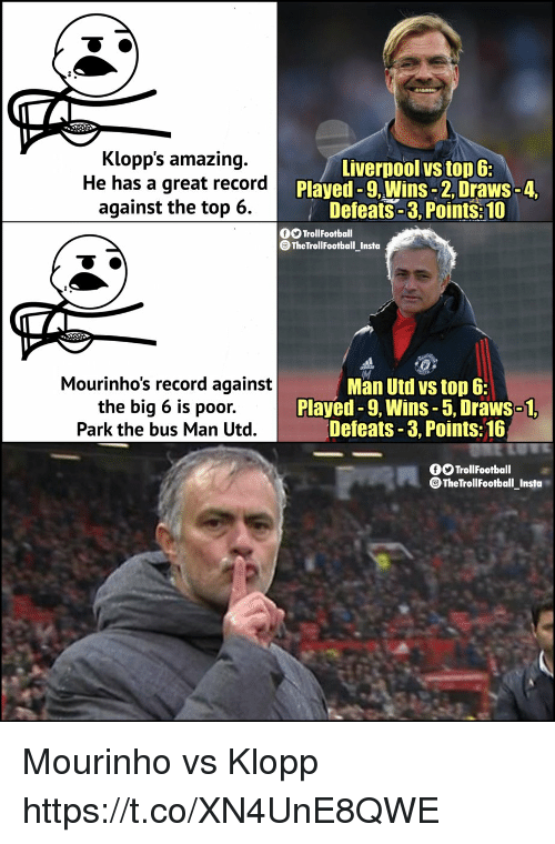 Memes, Liverpool F.C., and Record: Klopp's amazing.  He has a great record  against the top 6.  Liverpool vs top 6:  Played -9, Wins-2, Draws-  Defeats-3, Points:10  OOTrollFootball  OTheTrollFootball Insta  Mourinho's record against  the big 6 is poor.  Park the bus Man Utd.  Man Utd vs top 6:  Played-9, Wins -5,Draws-1  Defeats -3, Points: 16  TrollFootball  TheTrollFootball_Insta Mourinho vs Klopp https://t.co/XN4UnE8QWE