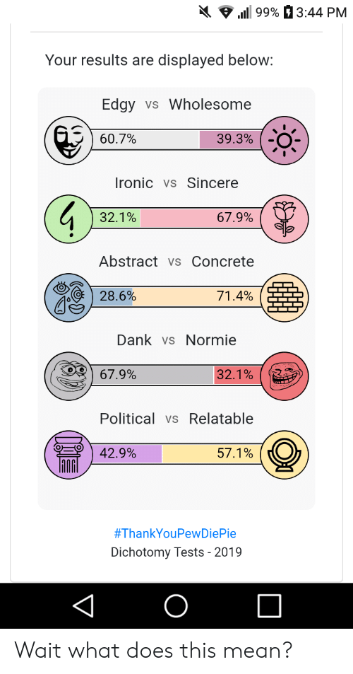 Dank, Ironic, and Mean: l 99%  3:44 PM  Your results are  displayed below:  Edgy  Wholesome  VS  60.7%  39.3%  Ironic  Vs Sincere  67.9%  32.1%  Abstract vs Concrete  28.6%  71.4%  Dank vs Normie  67.9%  32.1%  Political vs Relatable  42.9%  57.1%  #ThankYouPewDiePie  Dichotomy Tests - 2019 Wait what does this mean?