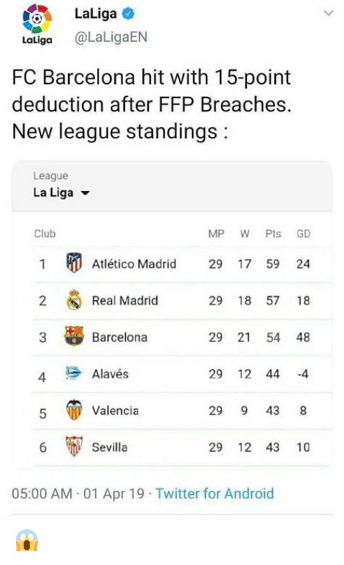 Android, Barcelona, and Club: LaLiga  Laliga @LaLigaEN  FC Barcelona hit with 15-point  deduction after FFP Breaches  New league standings:  League  La Liga ▼  Club  MP W Pts GD  Atlético Madrid 29 17 59 24  Real Madrid  Barcelona  Alavés  Valencia  2  29 18 57 18  3  29 21 54 48  4  29 12 44 -4  29 9 43 8  6  Sevilla  29 12 43 10  05:00 AM.01 Apr 19 Twitter for Android 😱