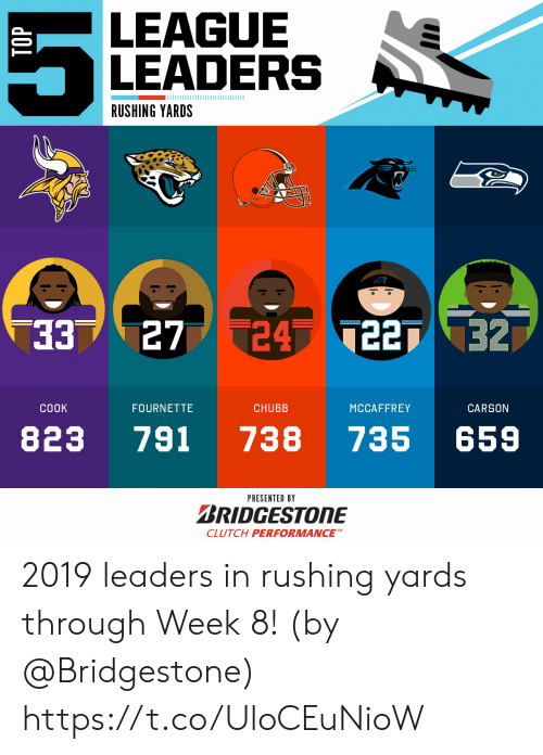 rushing: LEAGUE  LEADERS  ШИИИ  RUSHING YARDS  33  24 227 32  27  CHUBB  CООK  FOURNETTE  MCCAFFREY  CARSON  791  738  735  823  659  PRESENTED BY  BRIDGESTONE  CLUTCH PERFORMANCE 2019 leaders in rushing yards through Week 8!  (by @Bridgestone) https://t.co/UloCEuNioW