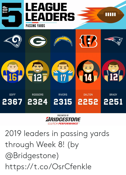 Memes, Brady, and 🤖: LEAGUE  LEADERS  PASSING YARDS  1EB  1612  12  14  17  GOFF  RODGERS  RIVERS  DALTON  BRADY  2367 2324 2315 2252 2251  PRESENTED BY  BRIDGESTONE  CLUTCH PERFORMANCEM 2019 leaders in passing yards through Week 8!  (by @Bridgestone) https://t.co/OsrCfenkle