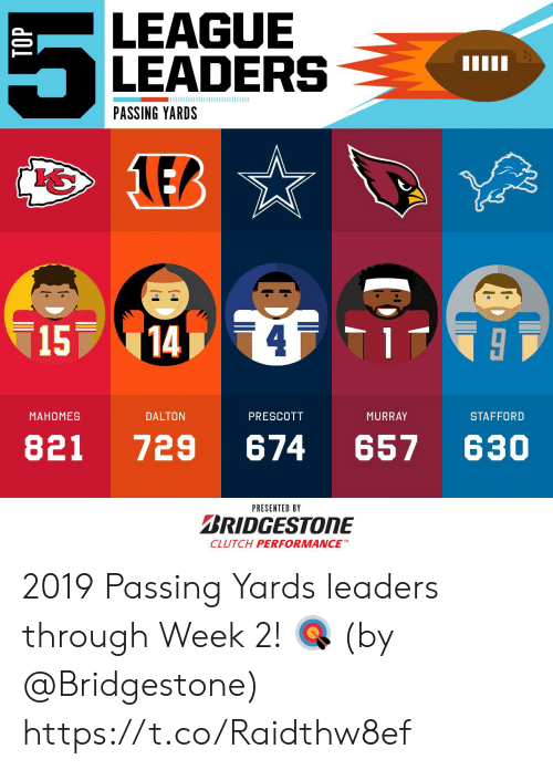 Memes, 🤖, and League: LEAGUE  LEADERS  PASSING YARDS  LEB  15  14]  МАНОМES  DALTON  PRESCOTT  MURRAY  STAFFORD  821  729  674  657  630  PRESENTED BY  BRIDGESTONE  CLUTCH PERFORMANCE  TOP 2019 Passing Yards leaders through Week 2! 🎯  (by @Bridgestone) https://t.co/Raidthw8ef