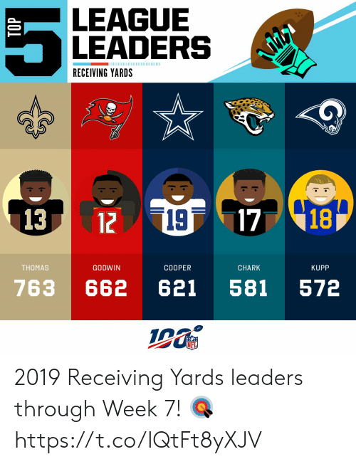 Memes, Nfl, and 🤖: LEAGUE  LEADERS  RECEIVING YARDS  19  1718  13  12  THOMAS  GODWIN  COOPER  CHARK  KUPP  763  621  581  662  572  NFL  G 2019 Receiving Yards leaders through Week 7! 🎯 https://t.co/IQtFt8yXJV