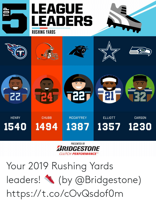 Performance: LEAGUE  LEADERS  RUSHING YARDS  24 T227 21F 32  22  HENRY  CHUBB  MCCAFFREY  ELLIOTT  CARSON  1540 1494 1387 1357 1230  PRESENTED BY  BRIDGESTONE  CLUTCH PERFORMANCE  TOP Your 2019 Rushing Yards leaders! 👟  (by @Bridgestone) https://t.co/cOvQsdof0m