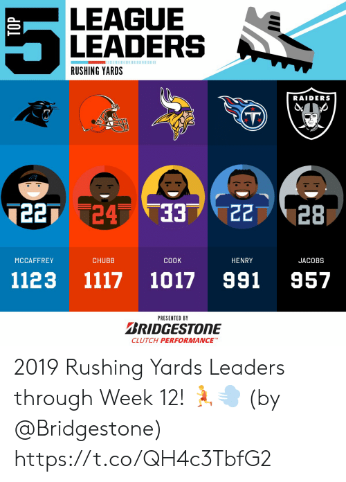 Performance: LEAGUE  LEADERS  RUSHING YARDS  RAIDERS  7227 24 33  22  28  ЕЕ.  MCCAFFREY  CHUBB  СООK  HENRY  JACOBS  991  1117  1123  1017  957  PRESENTED BY  BRIDGESTONE  CLUTCH PERFORMANCE 2019 Rushing Yards Leaders through Week 12! 🏃💨  (by @Bridgestone) https://t.co/QH4c3TbfG2