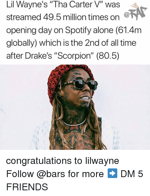 "Being Alone, Friends, and Memes: Lil Wayne's ""Tha Carter V"" was  streamed 49.5 million times on  opening day on Spotify alone (61.4m  globally) which is the 2nd of all time  after Drake's ""Scorpion"" (80.5) congratulations to lilwayne Follow @bars for more ➡️ DM 5 FRIENDS"