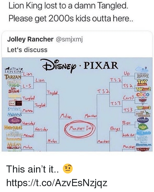Tangled: Lion King lost to a damn Tangled  Please get 2000s kids outta here..  Jolley Rancher @smjxmj  Let's discuss  IsNE PIXAR  ON KING  Lion  Up--「BRAVE  Lion  TS.2  SiTe  T S  cOCO  Tangled  MOANA  Mlen nshd  Monsters In  0  HenguLe  Herda  Bu  hoile a  Mvlen  honsten  ulAN This ain't it.. 🤨 https://t.co/AzvEsNzjqz