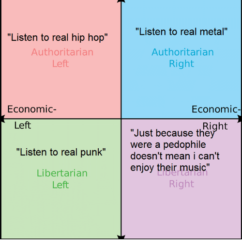"""Pedophillic: """"Listen to real hip hop""""  Authoritarian  Left  Economic  Left  """"Listen to real punk""""  Libertarian  Left  """"Listen to real metal""""  Authoritarian  Right  Economic  Right  """"Just because the  were a pedophile  doesn't mean i can't  enjoy their music  Right"""