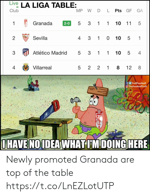 madrid: Live LA LIGA TABLE:  MP W DL Pts GF  Club  GA  5 3 1 1  Granada  10 11 5  1  2-0  4 3 10 10  1  Sevilla  2  5  Atlético Madrid  3  3  1 1  10 5  4  5  Villarreal  4  1 8  12  8  5  2 2  fTrollFootball  TheFootballTroll  IHAVE NOIDEAWHATIMDOING HERE  LO  LO  LO Newly promoted Granada are top of the table https://t.co/LnEZLotUTP
