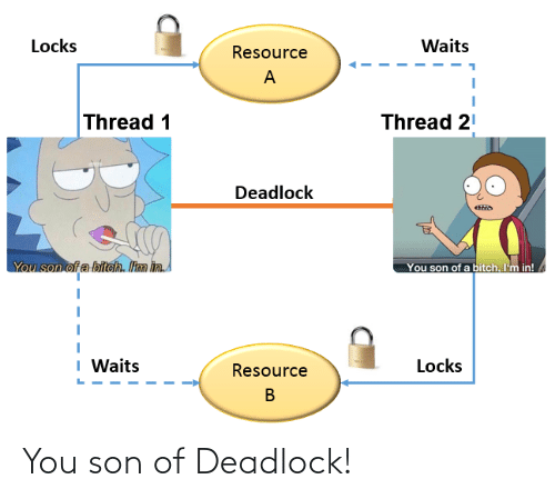 Im In: Locks  Waits  Resource  Thread 1  Thread 21  Deadlock  You son of a biteh. Itm in  You son of a bitch. I'm in!  I Waits  Locks  Resource You son of Deadlock!