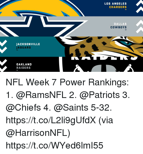 Dallas Cowboys, Memes, and Nfl: LOS ANGELES  CHARGERS  DALLAS  COWBOYS  JACKSONVILLE  JAGUARS  OAKLAND  RAIDERS NFL Week 7 Power Rankings:  1. @RamsNFL  2.  @Patriots  3. @Chiefs  4. @Saints  5-32.  https://t.co/L2li9gUfdX (via @HarrisonNFL) https://t.co/WYed6lmI55