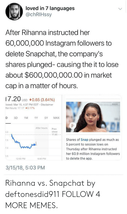Instagram Followers: loved in 7 languages  @chRIHssy  After Rihanna instructed her  60,000,000 Instagram followers to  delete Snapchat, the company's  shares plunged- causing the it to lose  about $600,000,000.00 in market  cap in a matter of hours.  17.20 USD 0.65 (3.64%)  losed: Mar 15, 4:37 PM EDT - Disclaimer  fter-hours: 17.170.17 %  D  5D  1M  1Y  5Y  MAX  After hours  Prev  close  3.0  -17.85-  Shares of Snap plunged as much as  7.5  5 percent to session lows on  7.0  Thursday after Rihanna instructed  her 60.9 million Instagram followers  5.5  to delete the app  12:00 PM  6:00 PM  3/15/18, 5:03 PM Rihanna vs. Snapchat by deftonesdid911 FOLLOW 4 MORE MEMES.