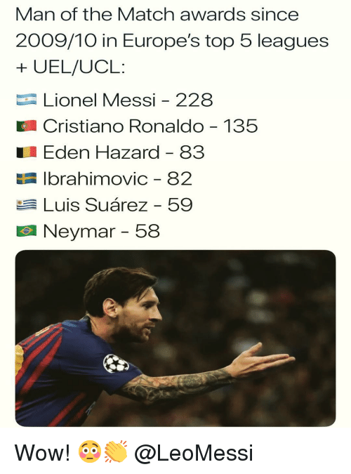 leagues: Man of the Match awards since  2009/10 in Europe's top 5 leagues  + UEL/UCL:  Lionel Messi - 228  Cristiano Ronaldo 135  Eden Hazard - 83  E Ibrahimovic - 82  Luis Suárez - 59  Neymar-58 Wow! 😳👏 @LeoMessi