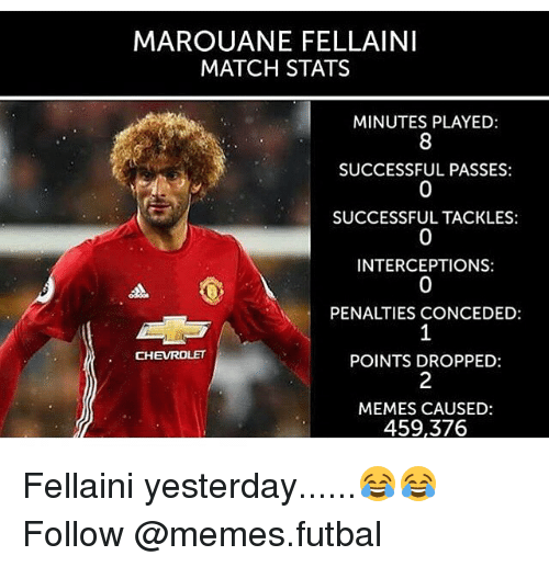 marouane fellaini: MAROUANE FELLAINI  MATCH STATS  MINUTES PLAYED:  SUCCESSFUL PASSES:  SUCCESSFUL TACKLES:  INTERCEPTIONS:  PENALTIES CONCEDED  CHEVROLET  POINTS DROPPED  MEMES CAUSED:  459,376 Fellaini yesterday......😂😂 Follow @memes.futbal
