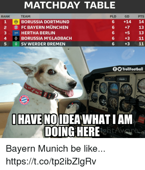 Be Like, Memes, and Bayern: MATCHDAY TABLE  TEAM  GD  6 +14 14  6 +7 13  6 +5 13  6 +3 11  6 +3 11  RANK  PLD  PTS  1 BORUSSIA DORTMUND  2 FC BAYERN MÜNCHEN  3 HERTHA BERLIN  4 BORUSSIA M'GLADBACH  5  SV WERDER BREMEN  fTrollFootball  IHAVE NOIDEAWHATIAM  DOING HERE Bayern Munich be like... https://t.co/tp2ibZlgRv