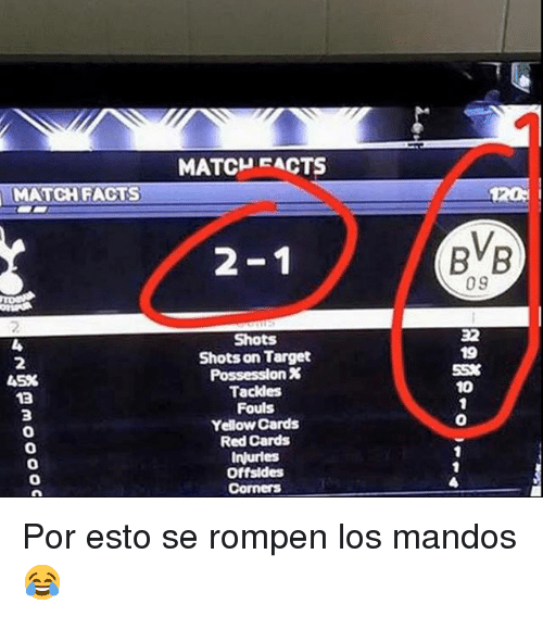 Facts, Target, and Match: MATCHEACTS  MATCH FACTS  2-1  BB  09  32  Shots  Shots on Target  Possession %  Tackles  Fouls  Yellow Cards  Red Cards  Injurles  Offsides  2  55%  10  45%  3  0  0  0  0 Por esto se rompen los mandos 😂
