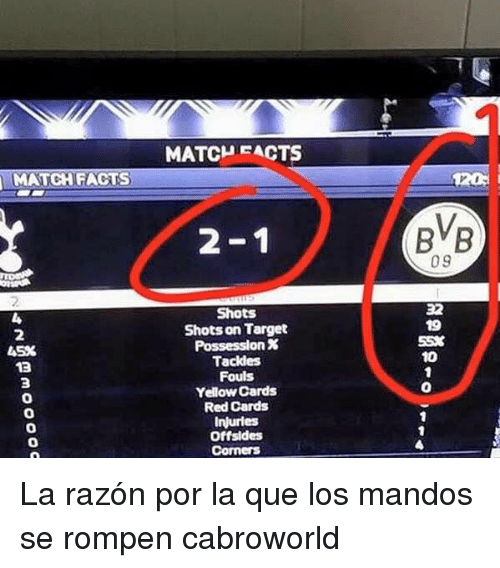 Target, Red, and Que: MATCHFACTS  2-1  BVB  09  32  19  55%  10  Shots  Shots on Target  Possession %  Tackles  Fouls  Yellow Cards  Red Cards  Injurles  Offsides  2  45%  13  3  0  0  0  0 La razón por la que los mandos se rompen cabroworld