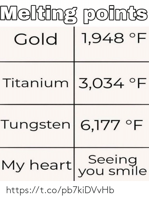 gold: Melting points  Gold  1,948 °F  Titanium 3,034 °F  Tungsten 6,177 °F  My heartSeeing  you smile https://t.co/pb7kiDVvHb