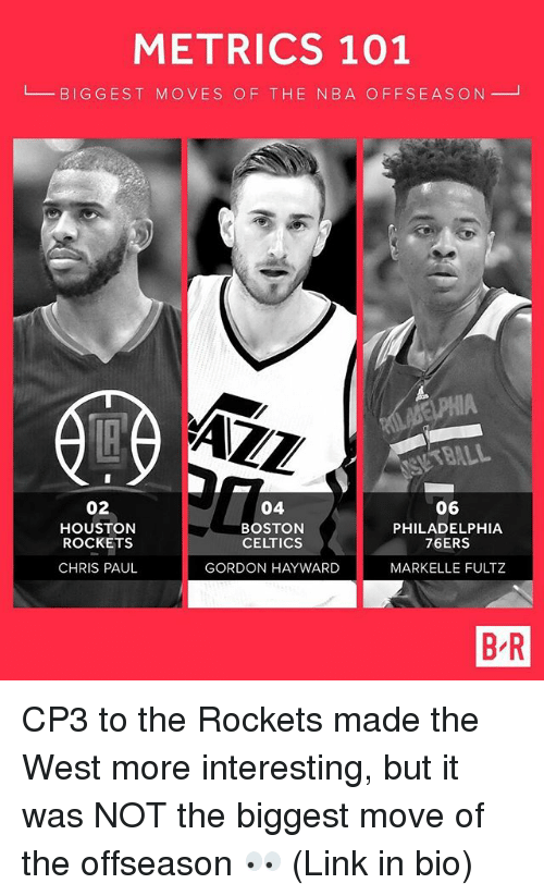 Houston Rockets: METRICS 101  L BIGGEST MOVES OF THE N8A OFFSEASON  AZZ  BALL  02  HOUSTON  ROCKETS  CHRIS PAUL  04  BOSTON  CELTICS  GORDON HAYWARD  06  PHILADELPHIA  76ERS  MARKELLE FULTZ  B R CP3 to the Rockets made the West more interesting, but it was NOT the biggest move of the offseason 👀 (Link in bio)