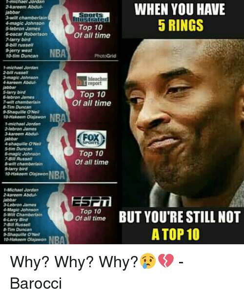 LeBron James, Magic Johnson, and Memes: michac Jordan  kareem Abdul.  jabbar  3-wilt chamberlain  Ilustrared  4magic Johnson  Top 10  lebron James  6-oscar Robertson  Of all time  7-larry bird  8-bit russell  9 Jerry West  NBA  10 tim Duncan  -michael Jordan  2 bill russell  2-magic Johnson  drkaneem Abdul.  report  SHarry Dird  Top 10  Hebron James  Of all time  7 will chamberlain  Tim Duncan  9 Shaquille ONell  10 Hakeem Olajawon  1 michael Jordan  2,lebron James  3 kareem Abdu-  ox  4-shaquille ONeil  Top 10  6-magic Johnson  7.Bili Russell  Of all time  8-wilt chamberlain  larry bird  to-Hakeem Otakavwort  -Michael Jordan  2 Aareem Abduh.  3 Lebron James  4Magic Johnson  Top 10  of all time  Larry Bird  7 Bill AusselT  -Tim Duncan  Shaquille ONeil  WHEN YOU HAVE  5 RINGS  BUT YOU'RE STILL NOT  A TOP 10 Why? Why? Why?😢💔  -Barocci