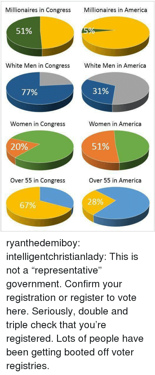 """Lots Of People: Millionaires in Congress Mllionaires in America  51%  White Men in Congress  White Men in America  77%  31%  Women in Congress  Women in America  20%  51%  Over 55 in Congress  Over 55 in America  28%  67% ryanthedemiboy:  intelligentchristianlady:  This is not a """"representative"""" government. Confirm your registration or register to vote here.   Seriously, double and triple check that you're registered. Lots of people have been getting booted off voter registries."""