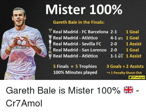 """Ÿ """": Mister 100%  Gareth Bale in the Finals:  Real Madrid FC Barcelona 2-1  1 Goal  Real Madrid-Atlético  4-1 (ET 1 Goal  Real Madrid Sevilla Fc  2-0  1 Assist  Real Madrid San Lorenzo 2-0 1 Goal  y Real Madrid Atlético  1-1 (ET) 1 Assist  5 Finals  5 Trophies  3 Goals 2 Assists  100% Minutes played  1 Penalty shoot-out  YGTwitugal Gareth Bale is Mister 100% 🇬🇧  -Cr7Amol"""