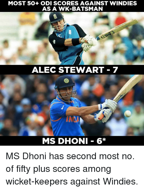 wicket: MOST 50+ ODI SCORES AGAINST WINDIES  AS A WK-BATSMAN  ALEC STEWART 7  MS DHONI 6* MS Dhoni has second most no. of fifty plus scores among wicket-keepers against Windies.