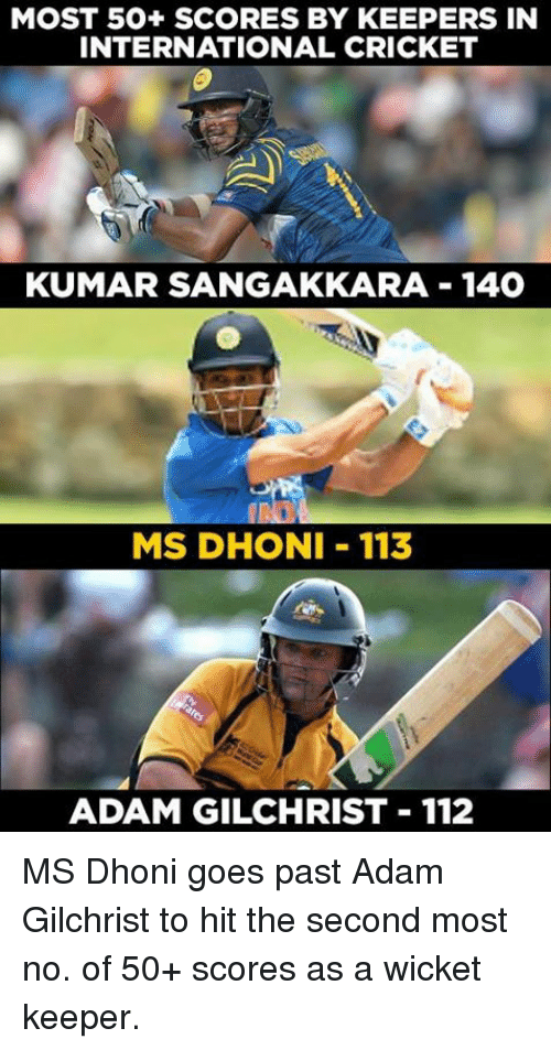 wicket: MOST 50+ SCORES BY KEEPERS IN  INTERNATIONAL CRICKET  KUMAR SANGAKKARA 140  MS DHONI 113  ADAM GILCHRIST 112 MS Dhoni goes past Adam Gilchrist to hit the second most no. of 50+ scores as a wicket keeper.