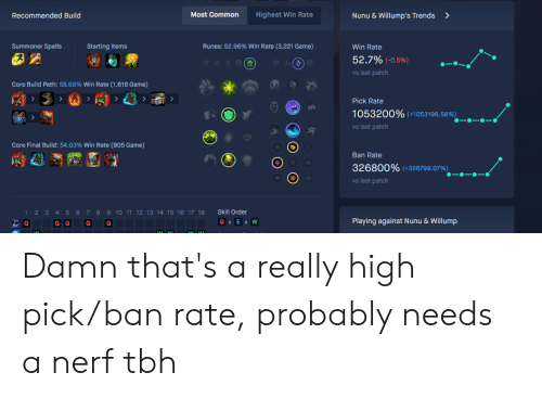 Tbh, Common, and Game: Most Common  Highest Win Rate  Recommended Build  Nunu & Willump's Trends  Summoner Spells  Starting Items  Runes: 52.96% Win Rate (3,221 Game)  Win Rate  52.7% (-0.5%)  vs last patch  Core Build Path: 58.69% Win Rate (1,618 Game)  Pick Rate  1053200% (+1053196.58%)  vs last patch  Core Final Build: 54.03% Win Rate (905 Game)  Ban Rate  326800% (+326799.07%)  vs last patch  Skill Order  12 3 4 5 67 8 9 10 11 12 13 14 1516 17 18  QE W  Playing against Nunu & Willump  Q Q  Q  14 Damn that's a really high pick/ban rate, probably needs a nerf tbh