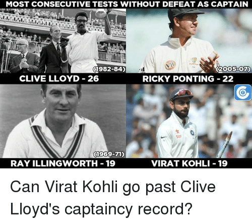 Memes, 🤖, and Virat Kohli: MOST CONSECUTIVE TESTS WITHOUT DEFEAT AS CAPTAIN  01982-84)  C2OO5-07)  CLIVE LLOYD 26  RICKY PONTING 22  (1969-71)  RAY ILLINGWORTH 19  VIRAT KOHLI 19 Can Virat Kohli go past Clive Lloyd's captaincy record?