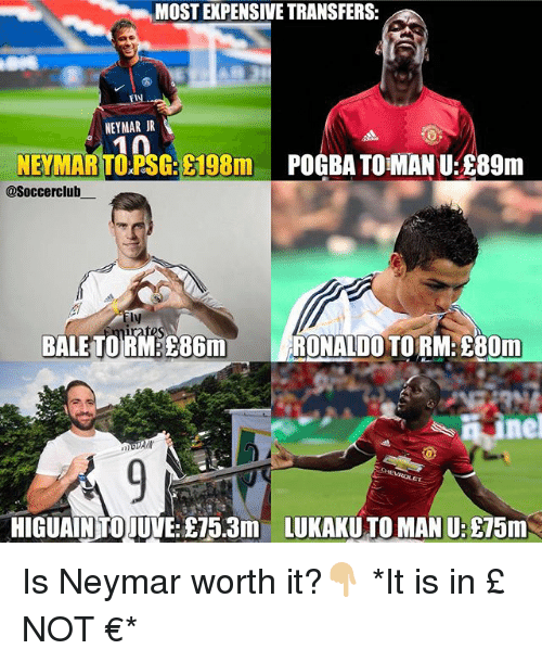 Memes, Neymar, and Ronaldo: MOST EXPENSIVE TRANSFERS:  ET  NEYMAR JR  NEYMAR TOPS: 198m POGBA TOMAN U:89m  @Soccerclub  ly  BALETORM 86m  RONALDO TORM 80m  HIGUAIN TOJUVE: S5.3m  LUKAKU TO MAN U:£75m Is Neymar worth it?👇🏼 *It is in £ NOT €*