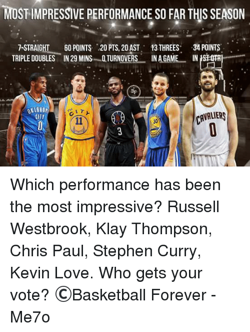 Most Impressive: MOST IMPRESSIVE PERFORMANCE SO FAR THIS SEASON  7 STRAIGHT  60 POINTS 20 PTS. 20AST, 13 THREES  34 POINTS  TRIPLE DOUBLES IN 29 MINS QTURNOVERS INAGAME IN  CITI Which performance has been the most impressive?   Russell Westbrook, Klay Thompson, Chris Paul, Stephen Curry, Kevin Love. Who gets your vote?  ©Basketball Forever  -Me7o