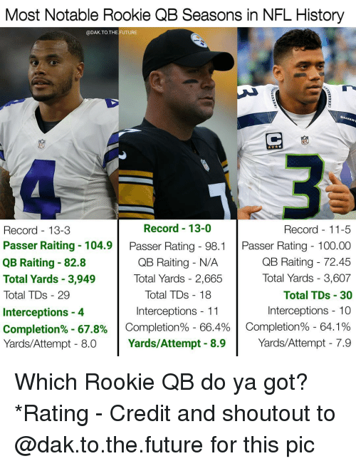 Rooky: Most Notable Rookie QB Seasons in NFL History  @DAK.TO. THE FUTURE  SEAHAwn  Record 13-0  Record 13-3  Record 11-5  Passer Raiting 104.9  Passer Rating 98.1  Passer Rating 100.00  QB Raiting 72.45  QB Raiting N/A  QB Raiting 82.8  Total Yards 3,607  Total Yards 3,949  Total Yards 2,665  Total TDs 18  Total TDs 30  Total TDs 29  Interceptions 11  Interceptions 10  Interceptions 4  Completion% 67.8%  Completion% 66.4%  Completion% 64.1%  Yards/Attempt 7.9  Yards/Attempt 8.9  Yards/Attempt 8.0 Which Rookie QB do ya got? *Rating - Credit and shoutout to @dak.to.the.future for this pic