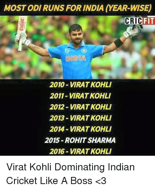 indian cricket: MOST ODI RUNS FOR INDIA (YEAR-WISE)  FIT  CRIC  INDIA  2010-VIRAT KOHLI  2011-VIRAT KOHLI  2012- VIRAT KOHL  2013-VIRAT KOHLI  2014-VIRAT KOHLI  2015-ROHIT SHARMA  2016-VIRAT KOHLI Virat Kohli Dominating Indian Cricket Like A Boss  <3