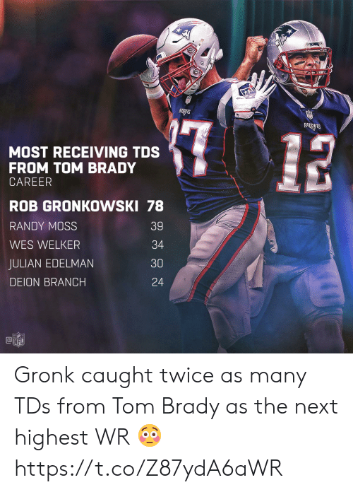randy moss: MOST RECEIVING TDS  FROM TOM BRADY  CAREER  ROB GRONKOWSKI 78  RANDY MOSS  WES WELKER  JULIAN EDELMAN  DEION BRANCH  39  34  30  24  @叩  NFL Gronk caught twice as many TDs from Tom Brady as the next highest WR 😳 https://t.co/Z87ydA6aWR
