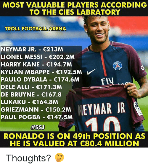 paul pogba: MOST VALUABLE PLAYERS ACCORDING  TO THE CIES LABRATORY  TROLL FOOTBALL ARENA  NEYMAR JR.- 213M  LIONEL MESSI 202.2M  HARRY KANE 194.7M  KYLIAN MBAPPE-€192.5M  PAULO DYBALA 174.6M  DELE ALLI 171.3M  DE BRUYNE 167.8  LUKAKU 164.8M  GRIEZMANN 150.2M  PAUL POGBA 147.5M  FIU  #SSJ  RONALDO IS ON 49th POSITION AS  HE IS VALUED AT C80.4 MILLION Thoughts? 🤔