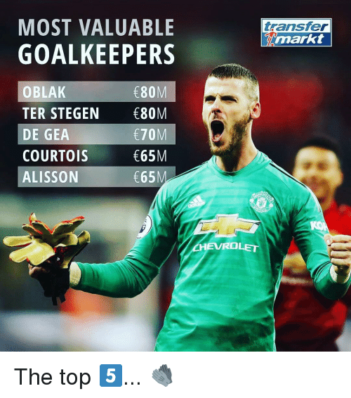 Memes, Chevrolet, and 🤖: MOST VALUABLE ransfer  GOALKEEPERS  narkt  OBLAK  TER STEGEN 80M  DE GEA  COURTOIS  ALISSON  E80M  E70M  65M  65  CHEVROLET The top 5️⃣... 🧤