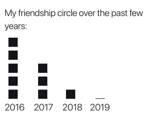 Dank, Friendship, and 🤖: My friendship circle over the past few  years:  2016 2017 2018 2019