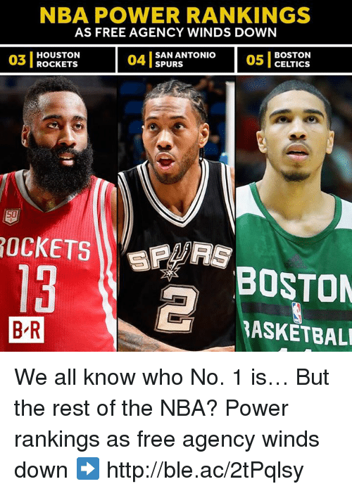 Houston Rockets: NBA POWER RANKINGS  AS FREE AGENCY WINDS DOWN  03  03 I ROCKETS  HOUSTON  ROcKETS  04 1  SAN ANTONIO  SPURS  05 1  BOSTON  CELTICS  13  BOSTON  B R  BASKETBAL We all know who No. 1 is… But the rest of the NBA?  Power rankings as free agency winds down ➡️ http://ble.ac/2tPqlsy